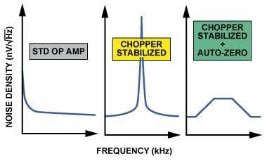 Chopper stabilized amplifier characteristic
