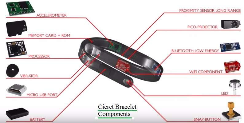 Cicret Bracelet Components