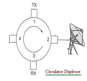 Circulator duplexer block diagram