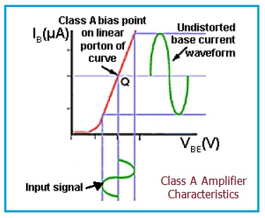 Class A Amplifier Characteristic