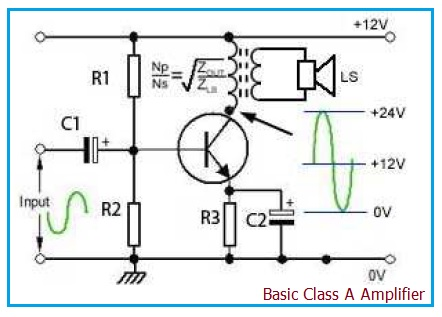 Difference between Class A Amplifier and Class B Amplifier