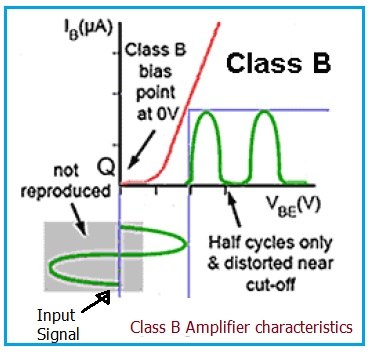 Class B Amplifier Characteristic