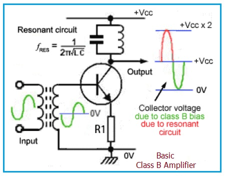 difference between class a amplifier and class b amplifier