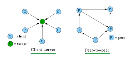 Client Server versus peer-to-peer architecture
