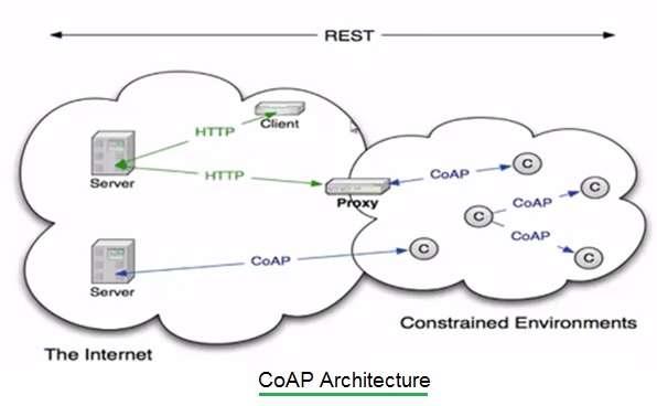 CoAP Architecture