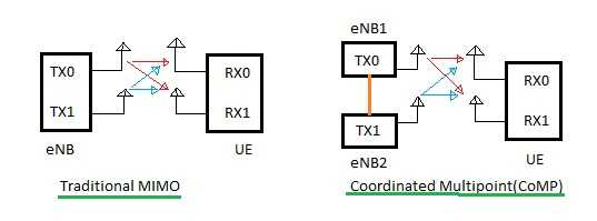 CoMP Coordinated Multipoint
