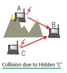Collision due to hidden terminal
