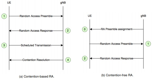 Contention based RA vs Contention free RA