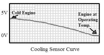 Coolant Temperature Sensor Working curve