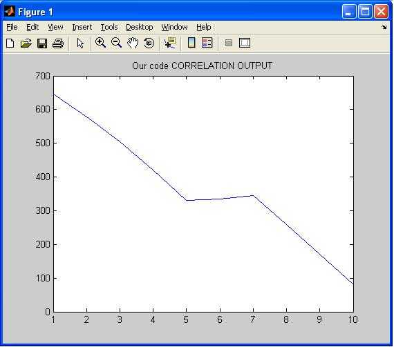 Correlation matlab output