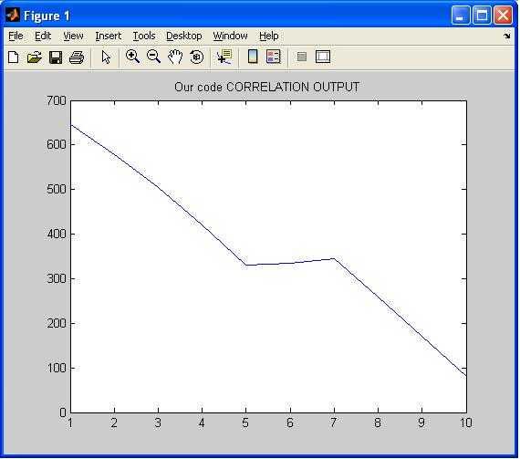 Correlation matlab output