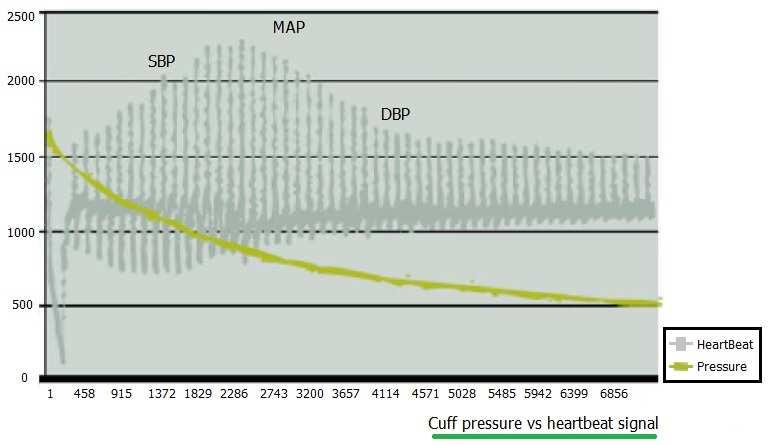 Cuff Pressure Vs HeartBeat Signal