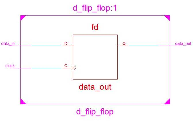 D flipflop without reset RTL schematic