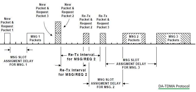 DA-TDMA Protocol