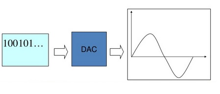 DAC, Digital to Analog Converter