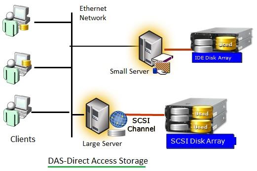 DAS-Direct Access Storage