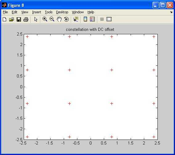 DC offset effect on constellation