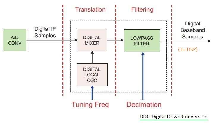 DDC Digital Down Conversion