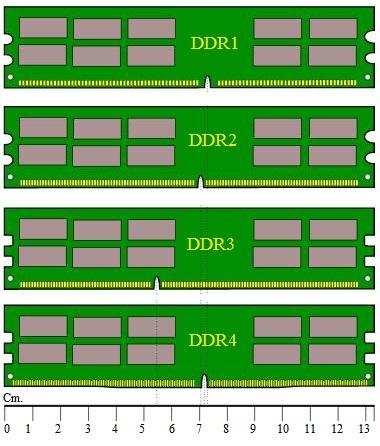 Difference between DDR1 DDR2 DDR3 DDR4-DDR1 vs DDR2 vs DDR3