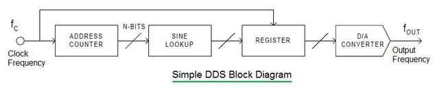 DDS, Direct Digital Synthesizer Block Diagram