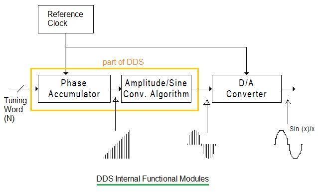 DDS internal functional modules