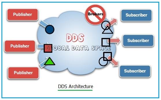 DDS Protocol Architecture