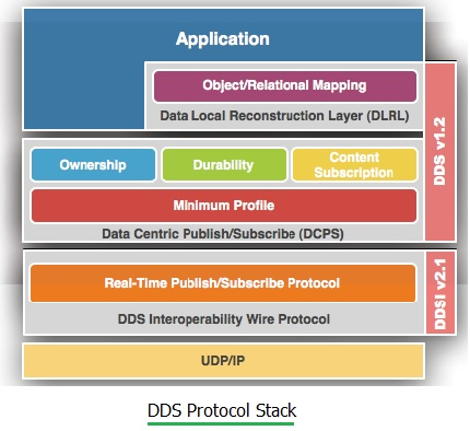 DDS protocol stack