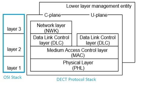 DECT ULE protocol stack