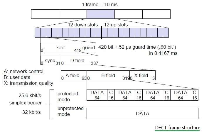DECT frame structure