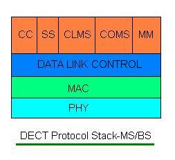 DECT protocol stack