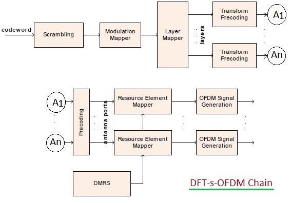 DFT-s-OFDM chain