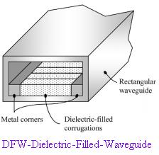 DFW-Dielectric Filled Waveguide