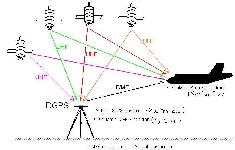 DGPS,Differential Global Positioning System