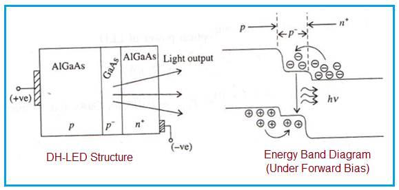 DH LED, Double Heterojunction LED structure