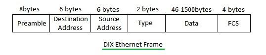 DIX Ethernet Frame