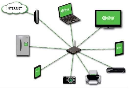 DLNA network