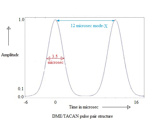 DME TACAN pulse pair structure
