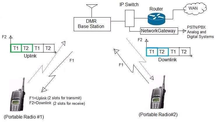DMR network architecture