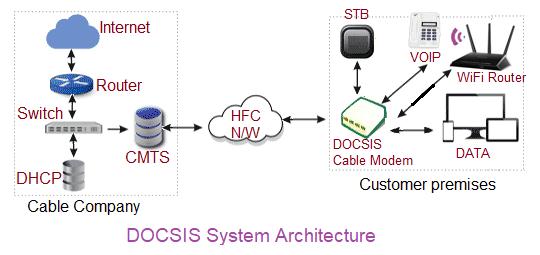 DOCSIS architecture