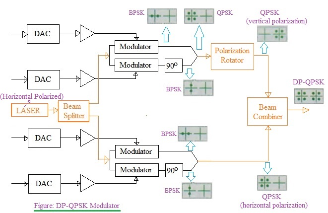 DP-QPSK modulator used for DP-QPSK modulation