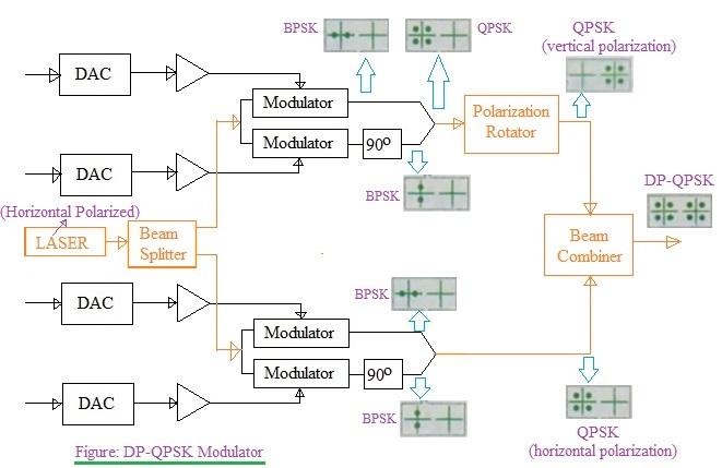 DP-QPSK modulator used for DP-QPSK modulation