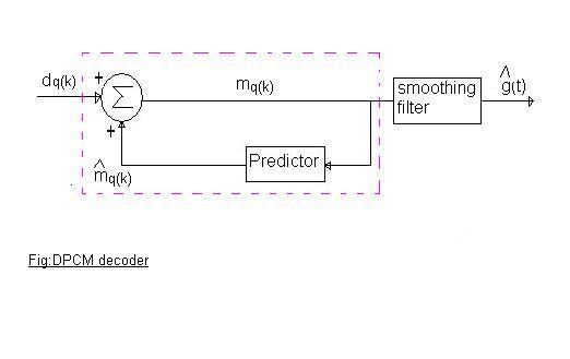 DPCM decoder