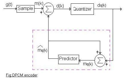 DPCM encoder