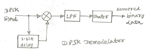 DPSK demodulatorr