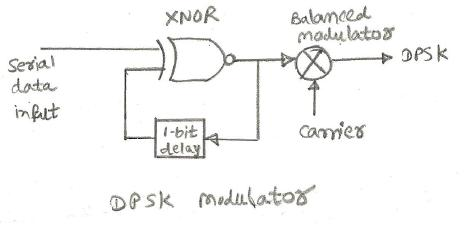 DPSK modulation,DPSK demodulation,Differential Phase Shift
