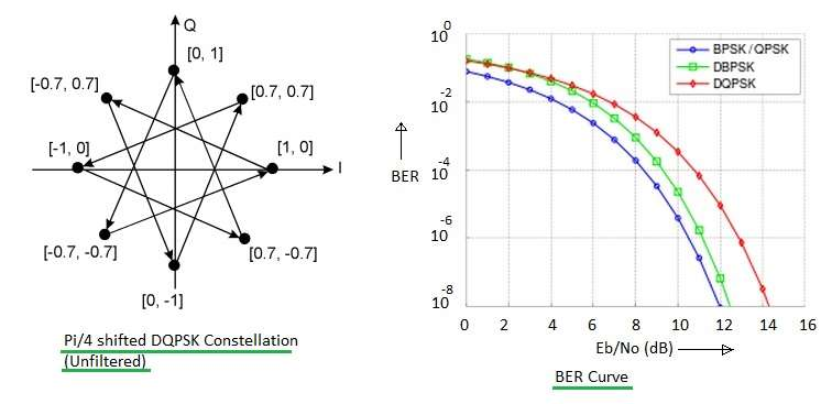 DQPSK constellation and BER curve