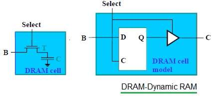 DRAM-Dynamic RAM