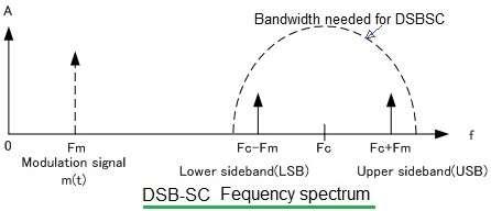DSBSC