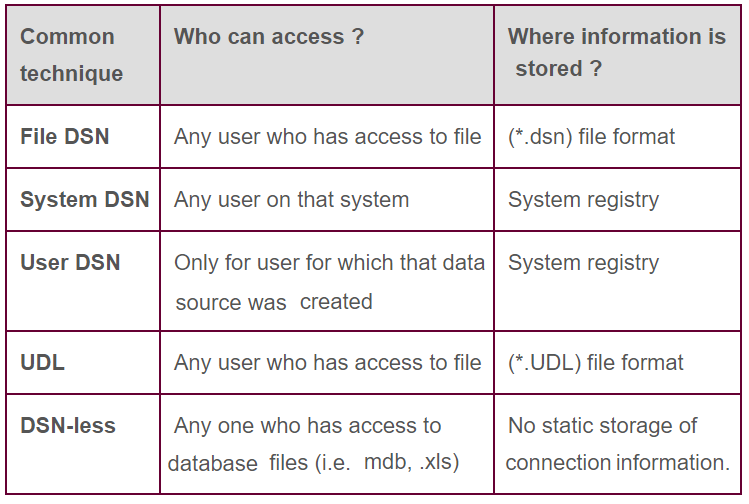 DSN types