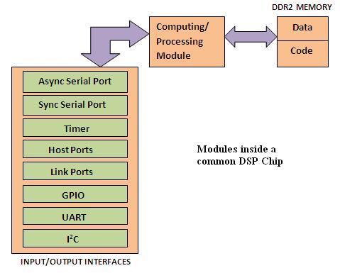DSP_inside